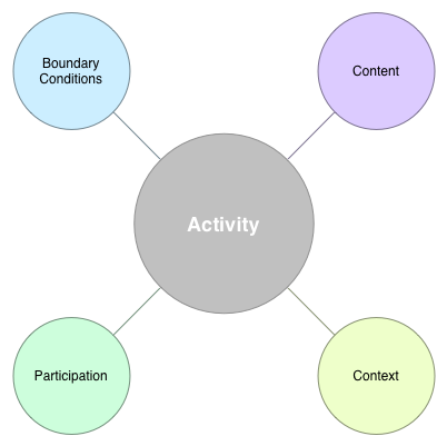 Graphic. Activity at the center of boundaries (conditions), content, context, and participation.