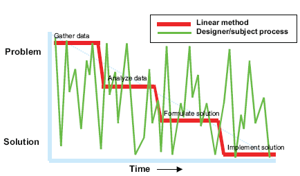 graph plotting a linear step by step solution (red) overlayed by a process actually observed in practice (green)