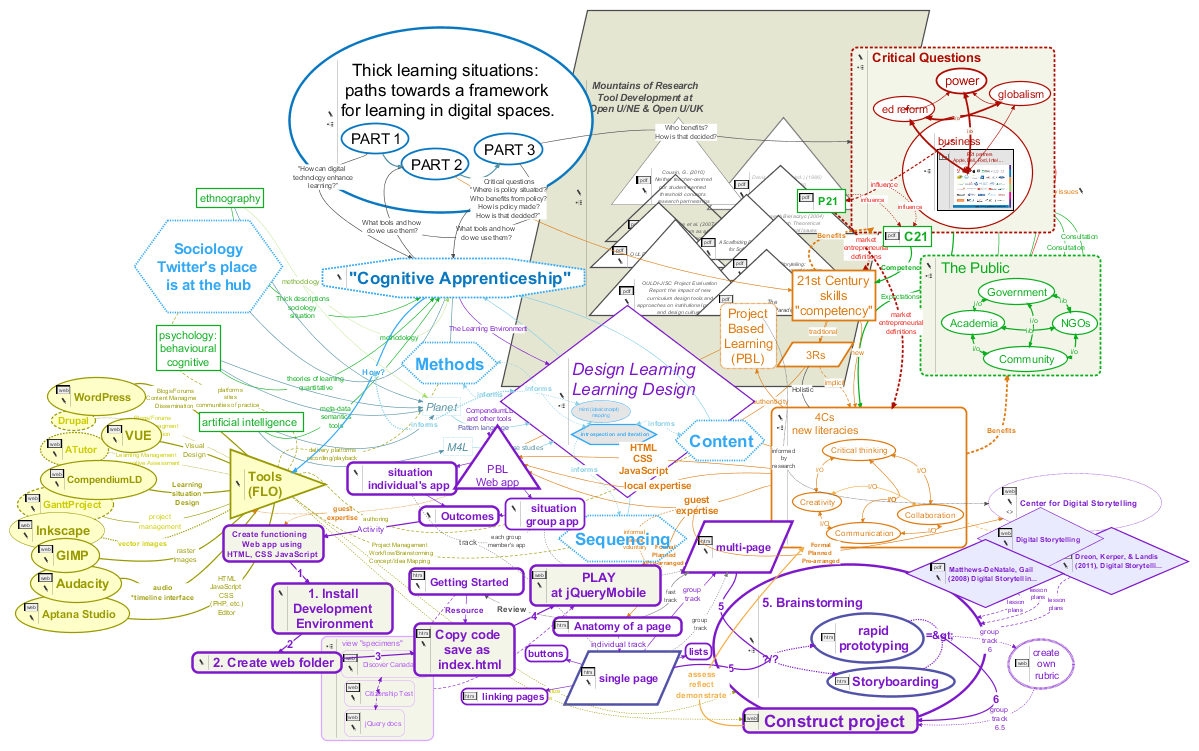 Graphic: a very messy mind map of a complex project.